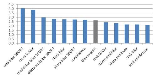 Folksams statistik visar också att små bilar med starka motorer är högre representerade i olycksstatistiken än andra biltyper/storlekar. Noterbart är att små bilar med svaga motorer är i andra änden av skalan. Klicka för större bild.