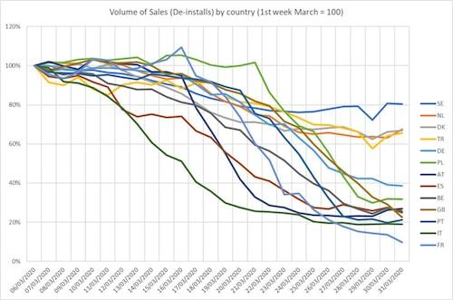 Försäljningsvolymerna med begagnade bilar på de olika europeiska marknaderna under mars månad. Notera den svenska kurvan som har dippat, men inte alls i paritet med övriga. Notera även den franska kurvan som nästan är nere på noll.