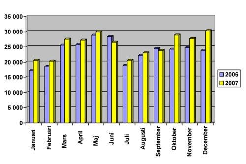 Nyregistrerade personbilar per månad under 2007.