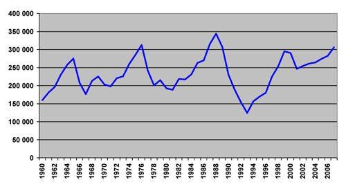 Nyregistrerade personbilar per år 1960-2007.