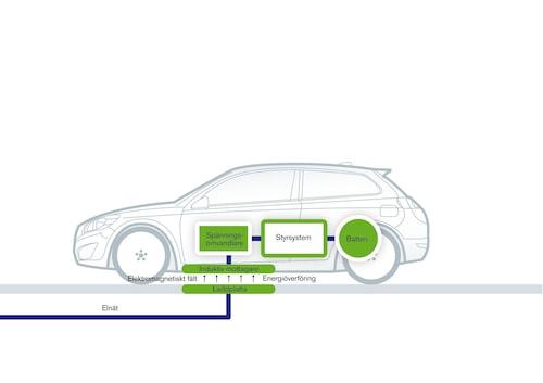 Illustrationer över hur induktiv laddning av en elbil kan se ut.