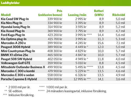 Privatleasingkostnader för laddhybrider maj 2020. Klicka för större bild.