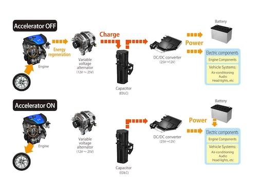 Så fungerar i-Eloop-systemet hos nya Mazda 6.