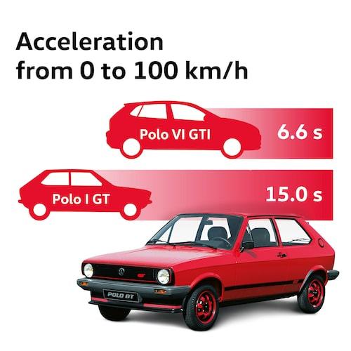 Femton sekunder gör ingen sportbil i dag.