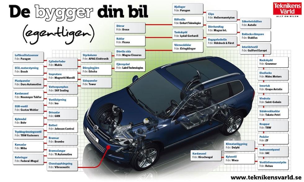 Underleverantörerna som bygger din bil