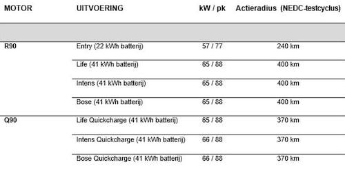 Renault i Nederländerna var heta på gröten, därför får vi reda på batteri- och räckviddsförbättringarna redan nu.