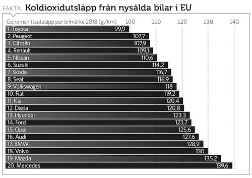 Diagram över genomsnittlig koldioxidutsläpp för nysålda bilar från de större märkena i Europa i dag. Till 2021 måste nivåerna vara under 95 gram/km. Annars blir det böter.