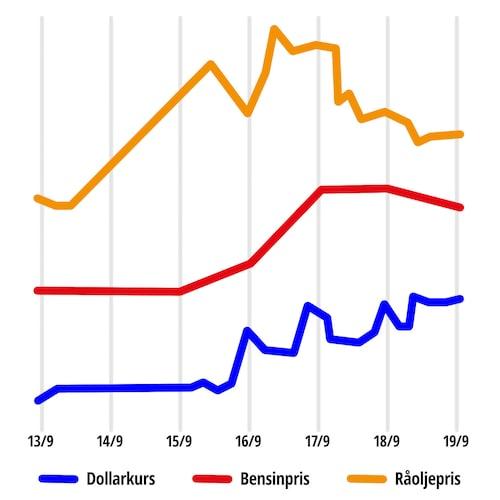 Linjediagrammet visar prisutvecklingen av dollarn (gentemot kronan), bensinen och råoljan sedan fredagen den 13 september 2019.