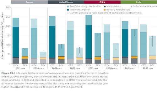 Utsläpp av växthusgaser från elbilar respektive bensinbilar på fyra marknader i världen. År 2021 respektive 2030.