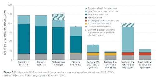 Utsläpp av växthusgaser från olika typer av bilar (drivmedel) år 2021 i Europa.