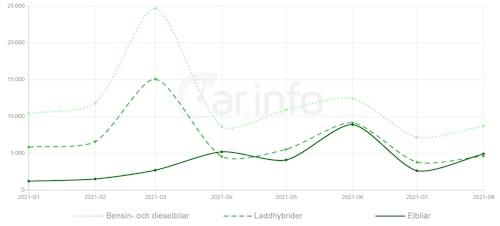 Kurvorna visar hur kraftigt försäljningen påverkas av statliga styrmedel, exempelvis 1 april med nya bonus-malus som drabbade laddhybrider extra hårt samt 1 juli då förmånsbilsbeskattningen gjordes om.