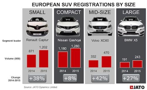 Glädjande för svensk del är att Volvo XC60 varbästsäljaren bland mellanstora suvar i Europa under fjolåret.