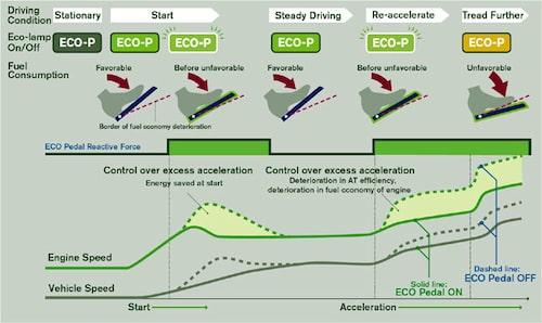 Schematisk bild över hur Eco Pedal-systemet fungerar.