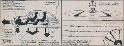Tekniska data Volvo PV 444 B 1951.