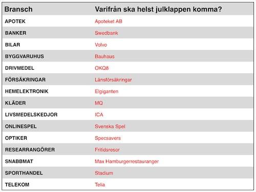 Alla önskejulklappar som svenska folket vill ha inom respektive bransch.