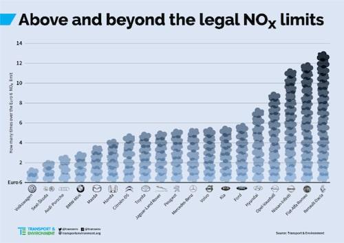 Så mycket kväveoxider släpper biltillverkarna ut (Euro 6 medger upp till 80 mg/km). Volkswagen ligger bäst till med klarar ändå inte gränsen, Renault-Dacia är värst med 13 gånger högre utsläpp än vad reglerna tillåter.