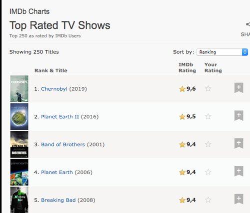 En screenshot, tagen 31 maj, på de högst rankade tv-serierna på IMDb.