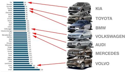 J.D. Powers kvalitetsindexlista med antal problemper hundra bilar. Kia i topp, Smart i botten.