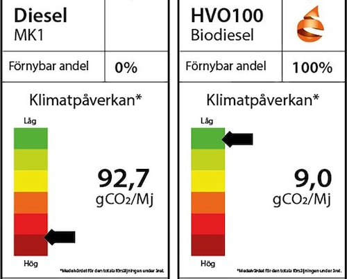 Konventionell diesel i jämförelse med dieselbränslet HVO100.