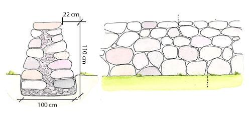 Fristående mur – mur av fältsten med lite murbruk och småsten i mitten. Tänk på att göra oregelbundna foglinjer (se den vertikala streckade linjen nedan), för att ge muren mer stabilitet.