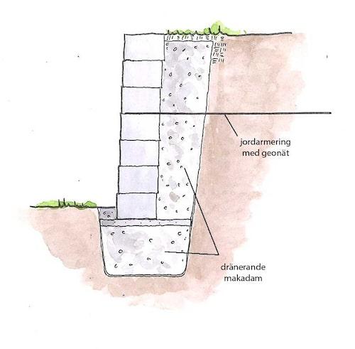 Stödmur av betongsystem. En stödmur av betongsten är bra på mindre synliga platser och enklare att bygga än en noggrant sammanfogad naturstensmur. Vissa system går att bygga högt med. Grundläggning varierar med plats och typ.