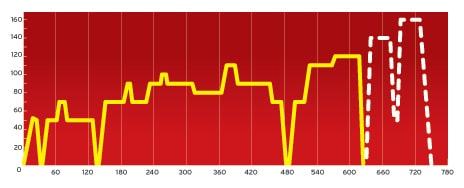 Sverigecykeln består av ett antal accelerationer och retardationer samt stillastående pauser. Körningen på så kallad rullande landsväg tar knappt elva minuter.