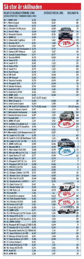 Så här stor är skillnaden mellan bränsleförbrukningen som tillverkaren uppger och den verkliga förbrukningen.