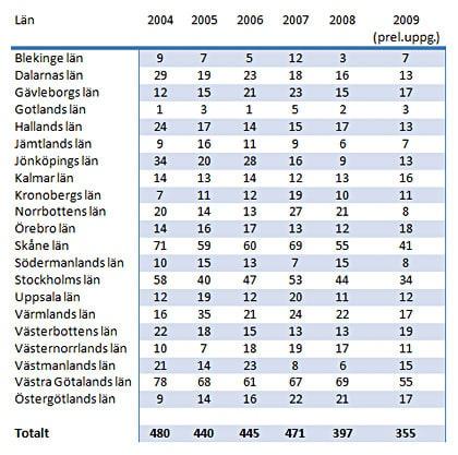 Antalet omkomna 2004-2009, län för län. Tabell från Vägverket.