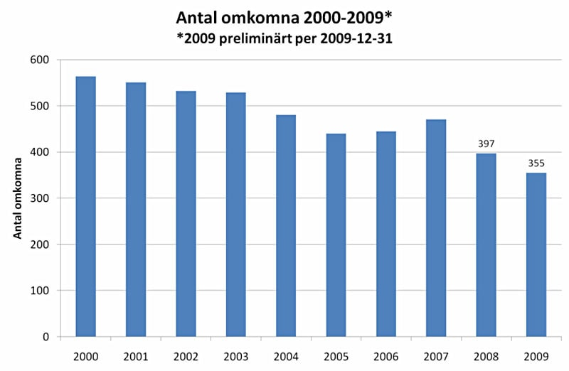 Antalet omkomna 2000-2009. Diagram från Vägverket.