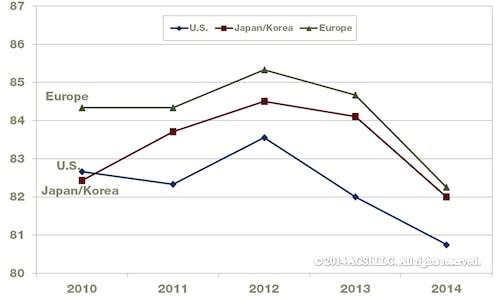 ACSI-Index kundnöjdhet inhemska och utländska biltillverkare 2014.