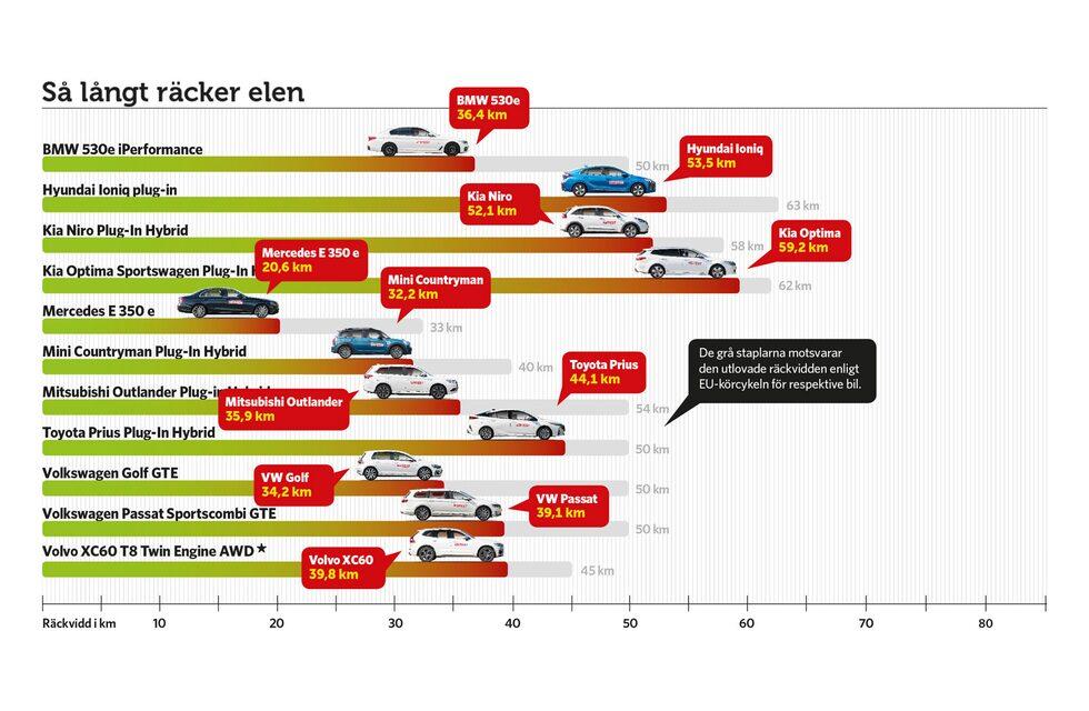 * Volvo XC60 T8 Twin Engine AWD kördes under lite andra väderförhållande än övriga laddhybrider.