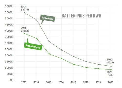 BloombergNEF har följt batteriprisutvecklingen under de senaste åren och sett ett markant prisfall. Hittills har det mest resulterat i bättre batteriprestanda. Fortsätter utvecklingen lär vi se lägre kundpriser på elbilar. Men först måste marknaden subventionsbefrias, riktigt billiga elbilar lär därför dröja några år.