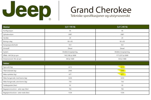 Here is Jeep Norway's official specifications for the Jeep Grand Cherokee, highlighted in yellow. The weight figures are identical to the UK figures and also the Swedish figures except for the driver's weight of 165 lbs (75 kilos) that is included in the maximum cargo capacity instead of the curb weight.