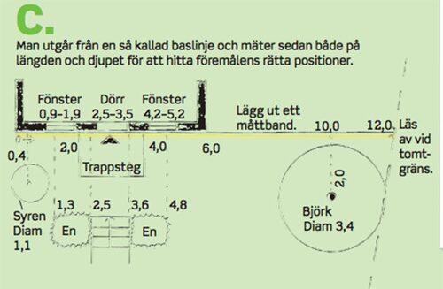 Man utgår ifrån en grundlinje för att lättare placera ut andra objekt i grundplanen.