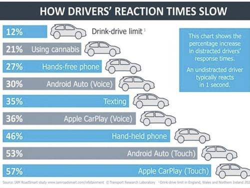 IAM Roadsmarts undersökning visar att förares förmåga att reagera på händelser i trafiken försämras radikalt av att använda såväl mobiltelefon som Android Auto och Apple Carplay.