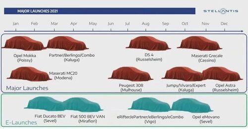 Stellantis-lanseringar 2021, ingen Alfa Romeo Tonale med där.