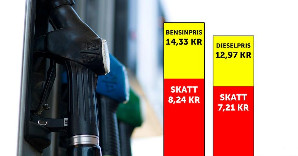 Bensin- och dieselpriserna på bilden är genomsnittspriserna för 2014. Efter skattehöjningarna nästa år kommer andelen skatt att utgöra en större del av respektive stapel.