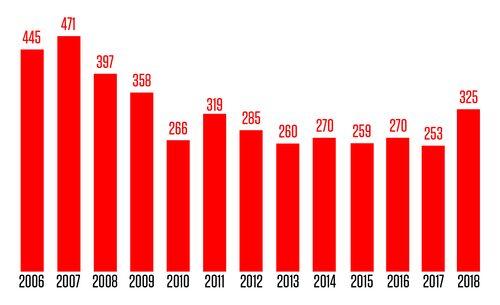 Antalet omkomna i svensk trafik mellan 2006 och 2018. Självmord ej inkluderade.