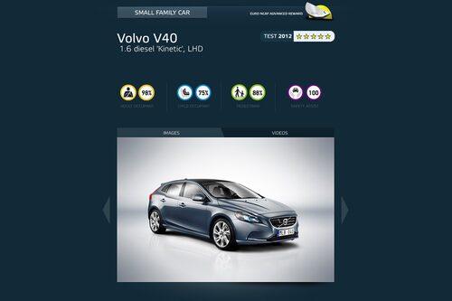 Golfklassen: Volvo V40 (högst totalpoäng av alla krocktestade bilarna 2012)