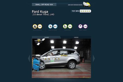 Lilla suvklassen: Ford Kuga