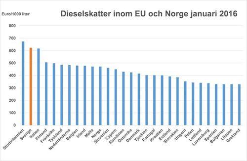 Så mycket betalar bilisterna i respektive EU-land samt Norge i skatt (euro) per tusen liter diesel. Se överskådlig tabell nedan för skatt (kronor) per liter.