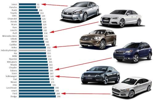 Antal problem per 100 bilar. Observera att Jaguar inte är med i listan då urvalet av bilar och ägare var för litet för att vara tillförlitligt ur ett statistiskt perspektiv.