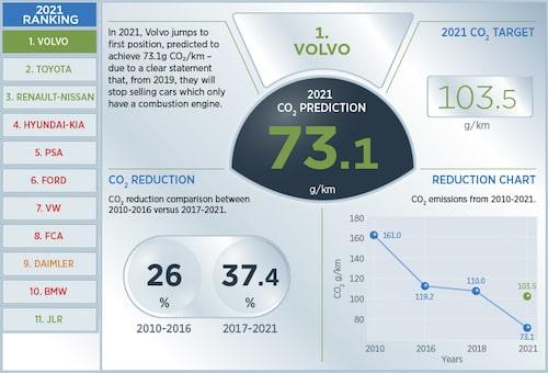 Volvo spås ligga i topp vad gäller utsläppen av koldioxid 2021 och klara av både sitt eget mål samt EU:s mål med marginal. Se hela den interaktiva infografiken hos PA Consulting genom att klicka på bilden.