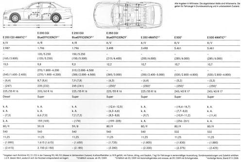 Tekniska data över bensinmotorerna.