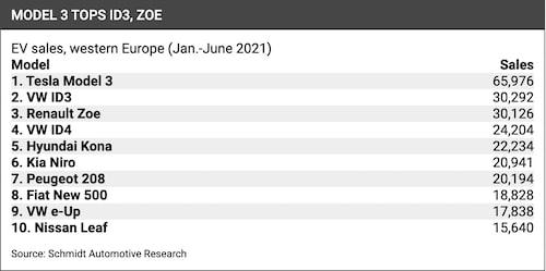 Sålda elbilar i Europa under 2021:s första halvår