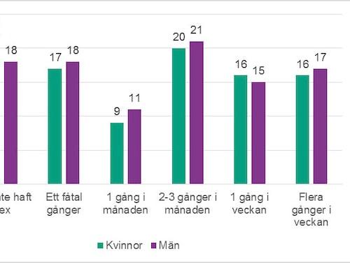 Diagram över hur svenskar har haft sex och i så fall hur ofta under de senaste 12 månaderna, per kön och procent.