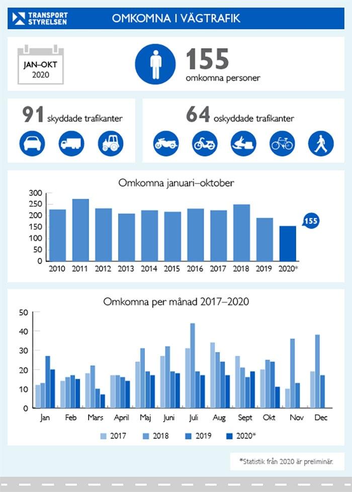Statistik över trafikdöda i Sverige oktober 2020. Klicka för större.