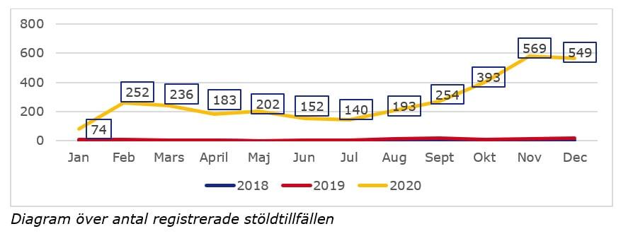 Antal stulna katalysatorer under 2020.