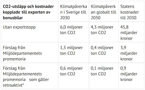 * Siffrorna består i kostnader/utsläpp som redan uppstått.